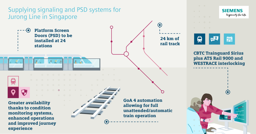 Siemens Mobility to install CBTC on Jurong Region Line in Singapore
