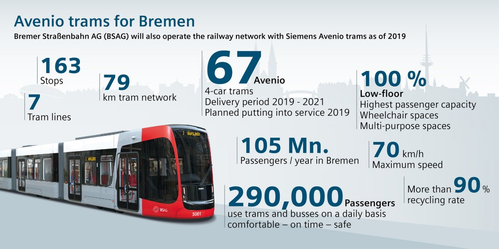 Bremen orders new tram fleet from Siemens