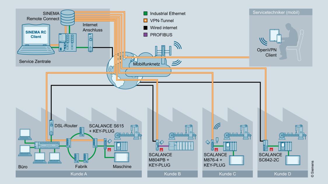 Grafik Fernzugriff auf Serienmaschinen bei unterschiedlichen Endkunden mit SINEMA Remote Connect