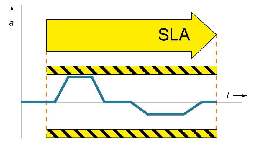 安全限制加速度 (SLA)