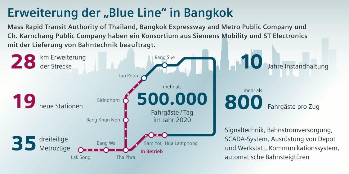 Eine Karte der Blue Line Metro in Bangkok.