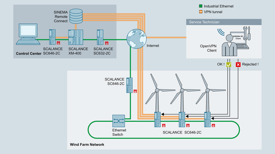 Remote access to wind turbines