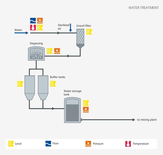 Soft drinks water treatment process diagram - Siemens USA