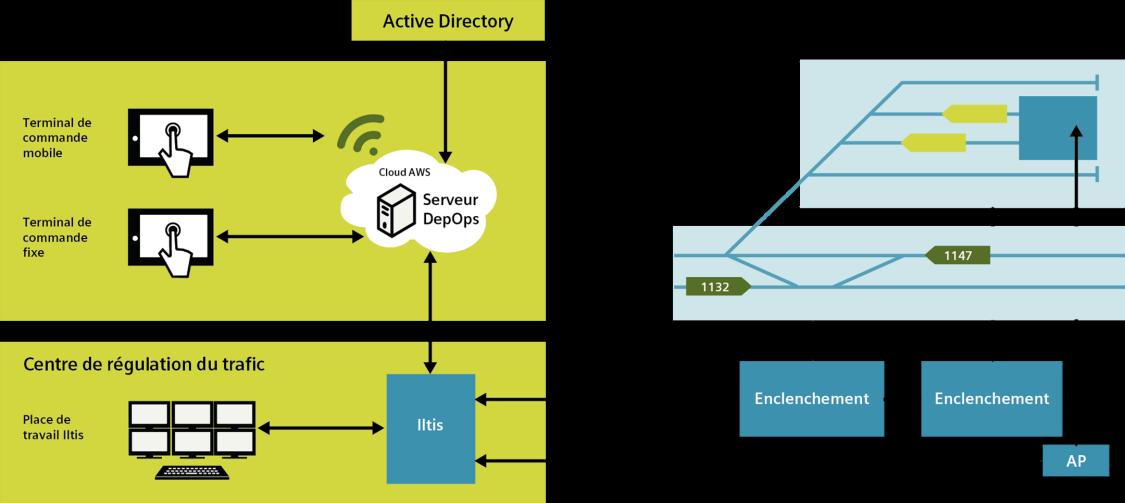 Architecture de TrackOps Depot représentée graphiquement dans un diagramme