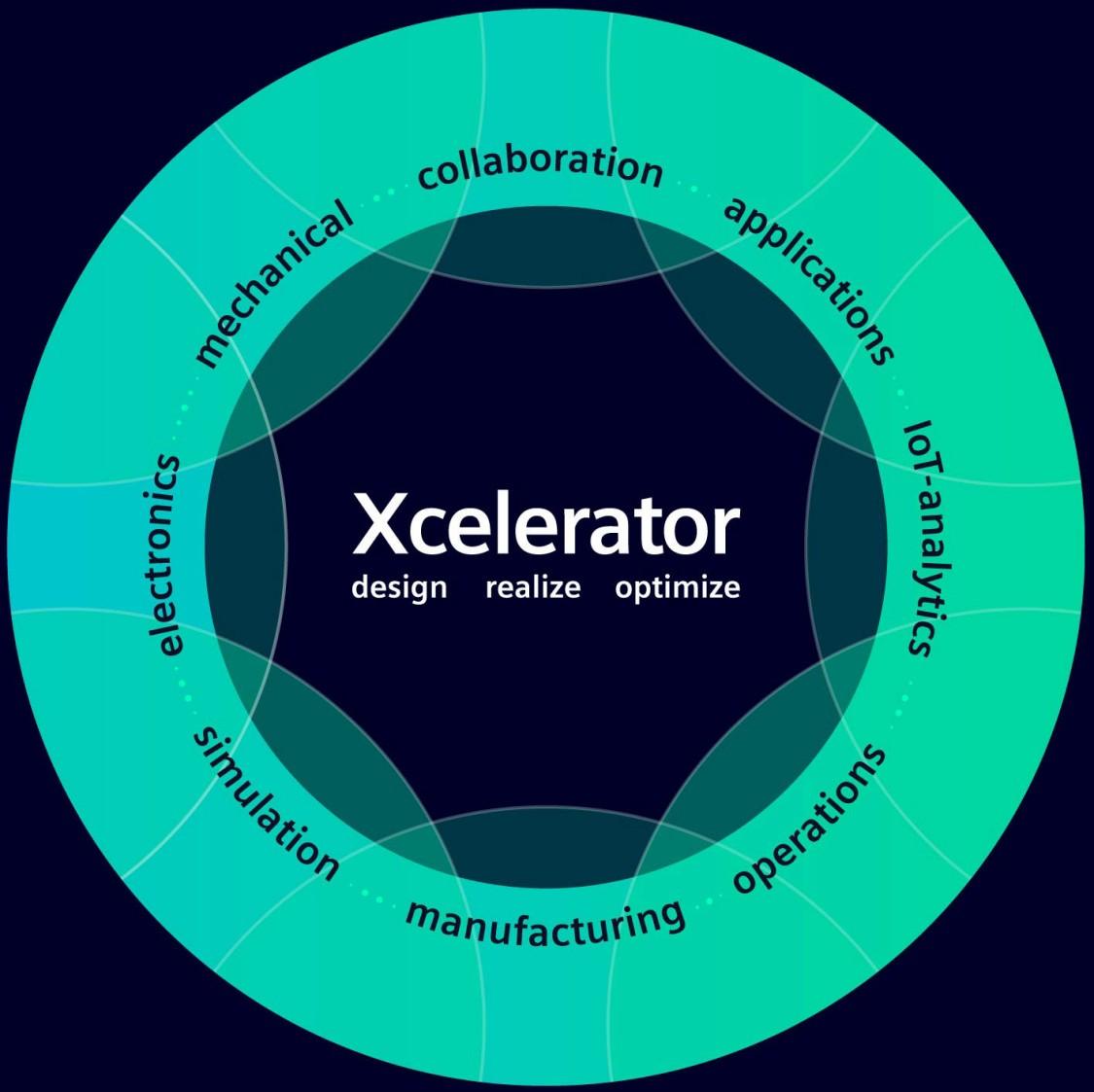 Discover the Xcelerator portfolio of software, services, and an application development platform