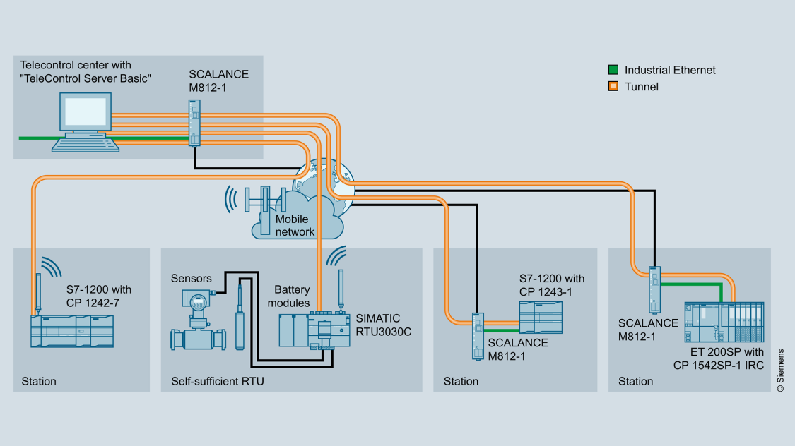 Graphic of connection of RTUs to TeleControl Server Basic via mobile wireless or Internet