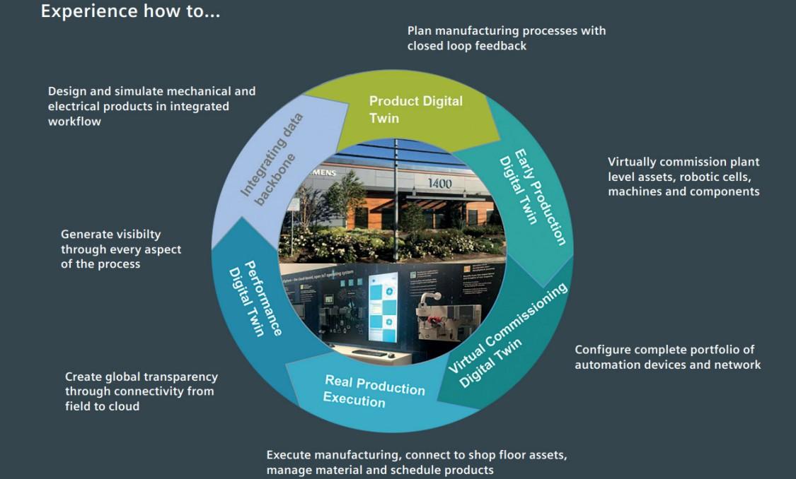 Customer Collaboration Center Graphic