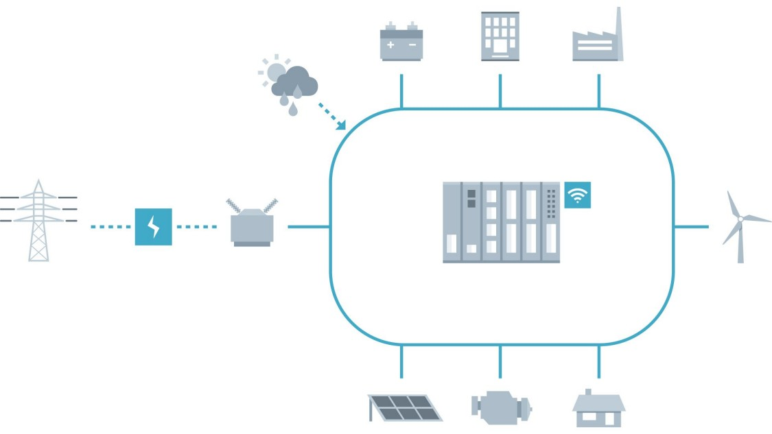 Schematic of microgrid control taking care of the connected assets