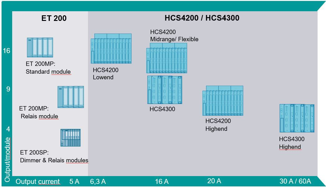 Overview SIPLUS HCS IO Systems