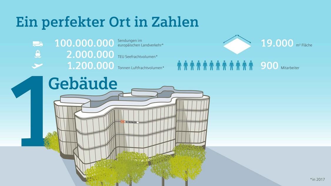 Siemens Gebäudetechnik | Ein perfekter Ort in Zahlen