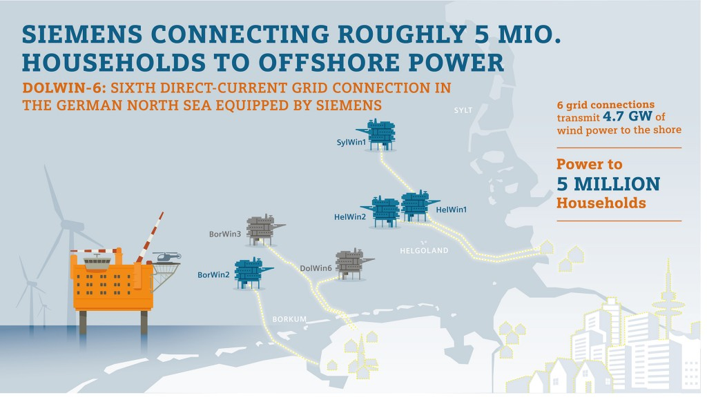 Infographic: Siemens connecting roughly 5 million households to offshore power