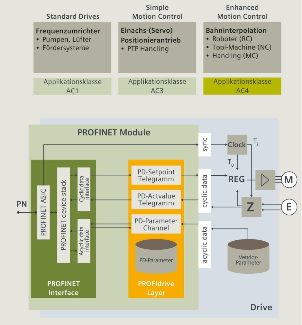 PROFINET-Technologie: PROFIdrive-Applikationsbeispiele