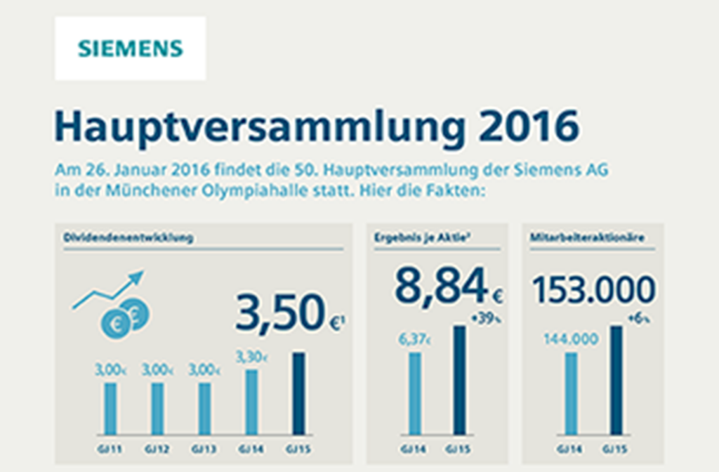 Infografik: Hauptversammlung 2016