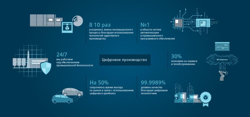 Цифровое производство