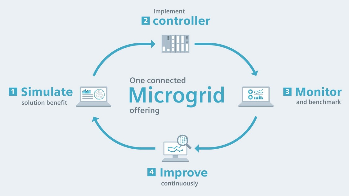 One Microgrid connected offering: Simulate, Implement Control, Monitor and improve