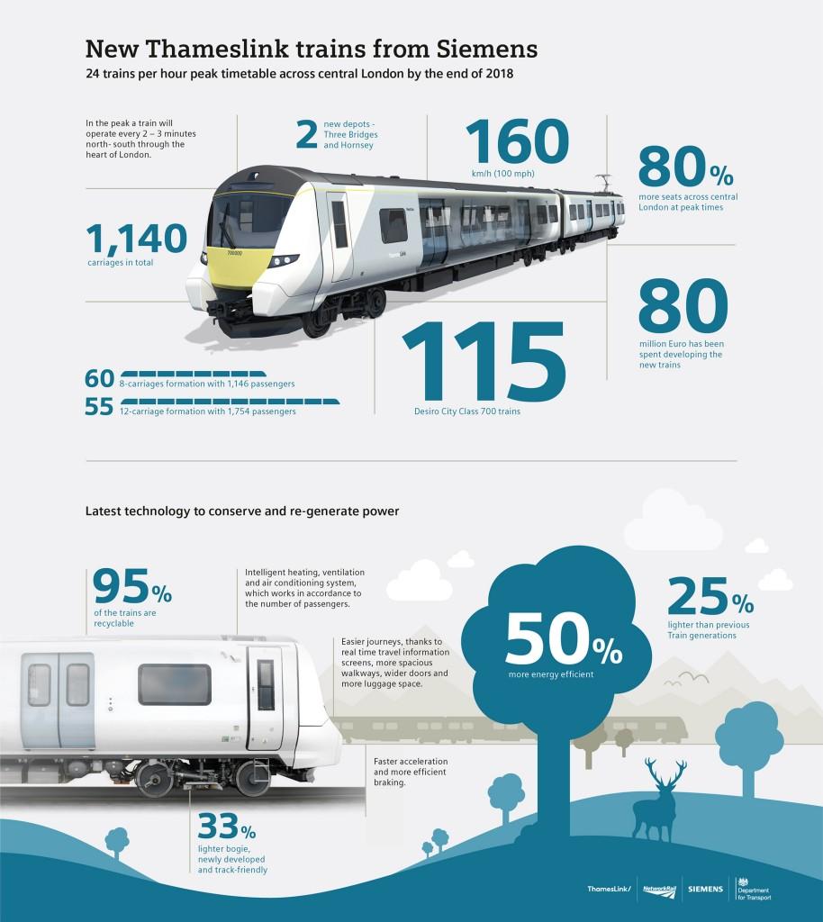 New Siemens Thameslink Trains from Siemens