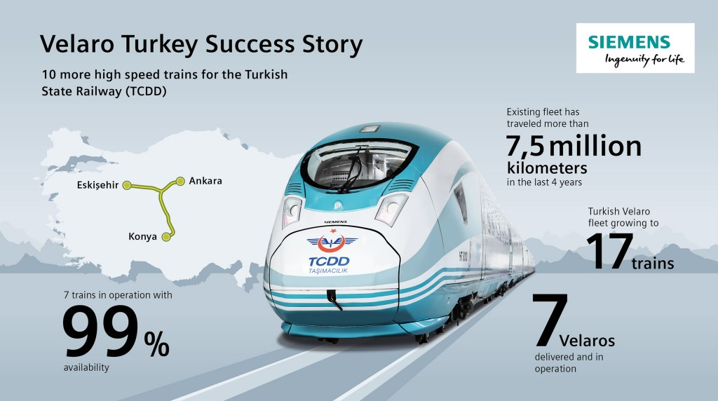 Velaro Turkey Success Story