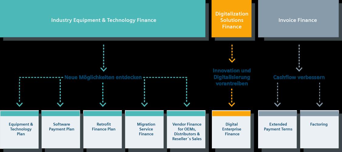 Überblick Finanzierungslösungen: Industry Equipment & Technology Finance, Digitalization Solutions Finance, Invoice Finance