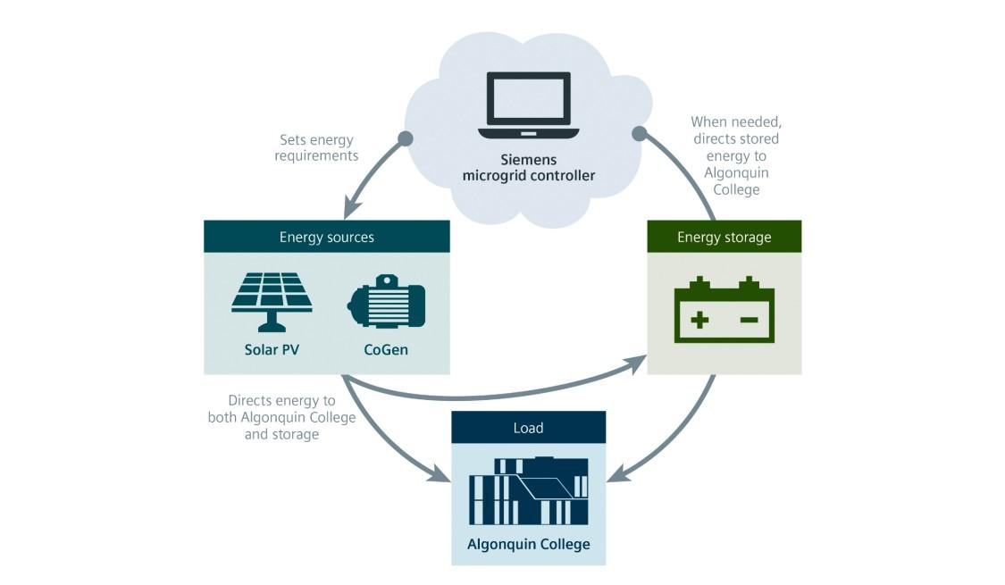 A unique energy management system