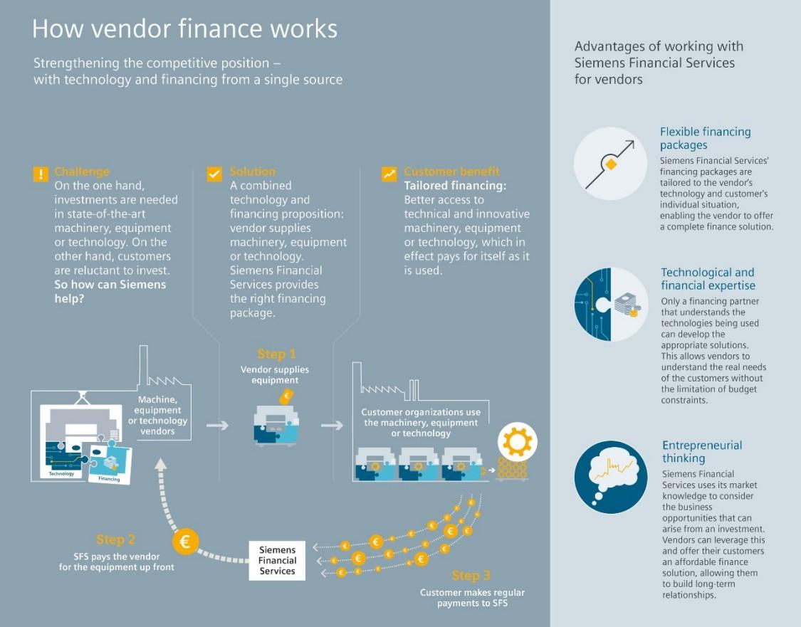 How vendor finance works