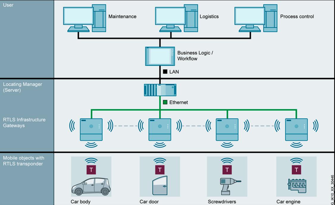 SIMATIC RTLS – platforma pozwalająca na lokalizowanie wszystkich istotnych obiektów