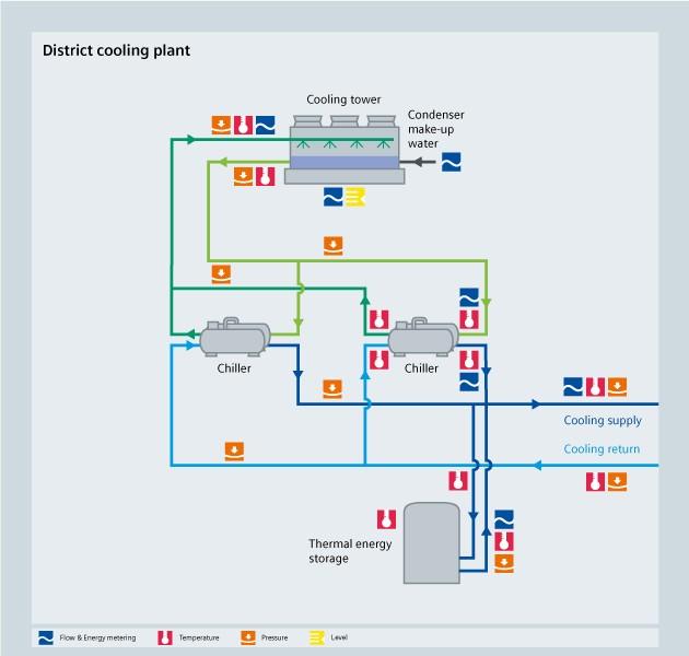 HVAC District cooling - Siemens USA