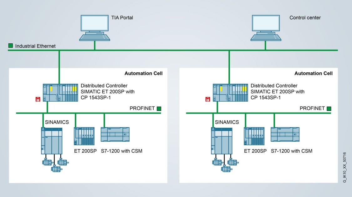 Industrial Ethernet interface for ET 200SP