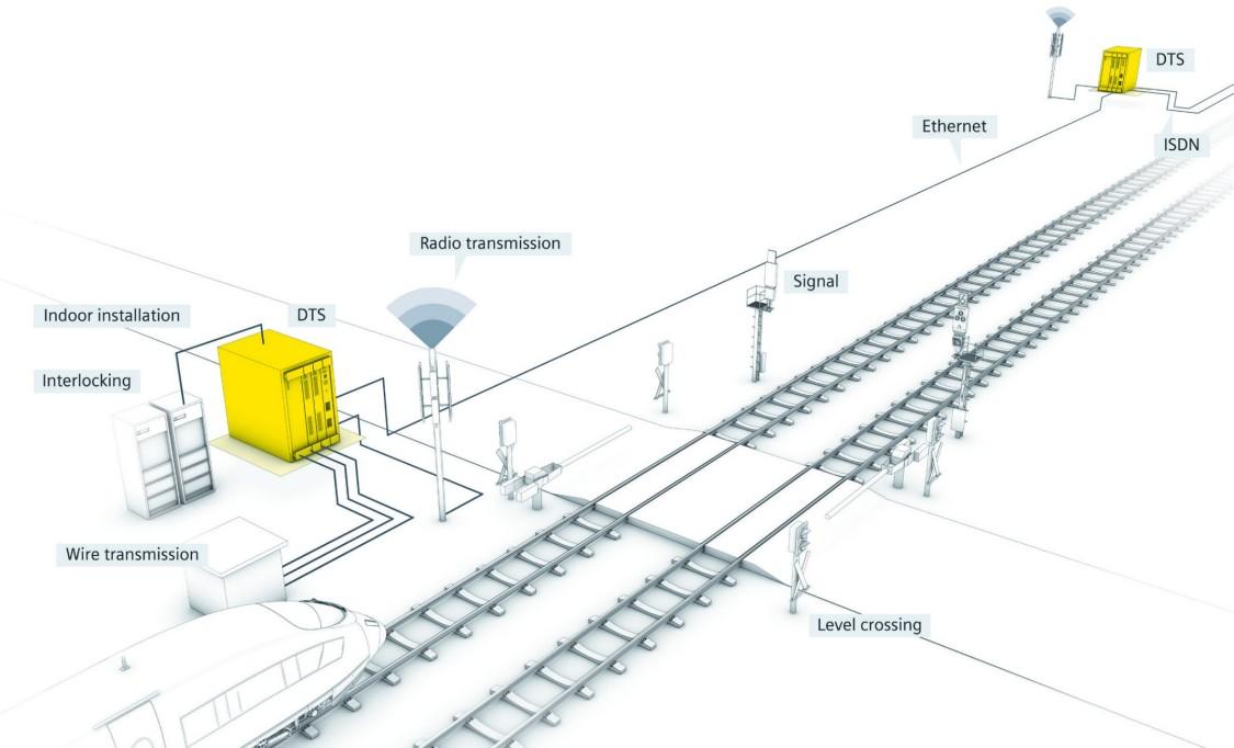 Streckenseitige Signale und Infrastrukturkomponenten sind visualisiert