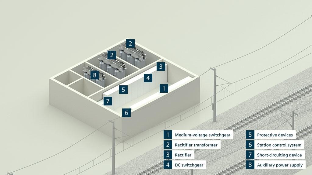 Fonte de alimentação de tração CC da Siemens: muitos componentes duradouros de alto desempenho integrados em um sistema ideal.