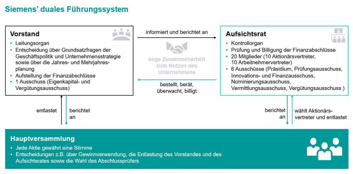 Siemens' duales Führungssystem