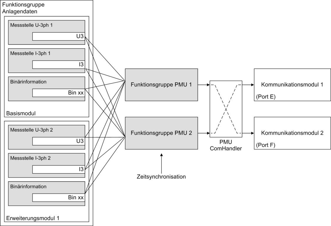 Bild: Struktur/Einbettung der Funktion