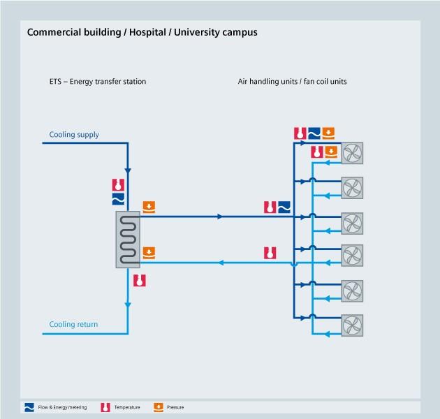 HVAC Commercial building - University campus - Siemens USA