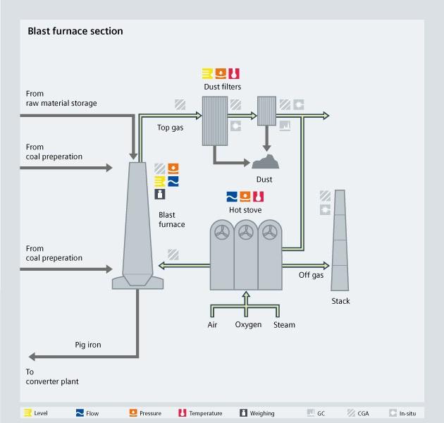 Blast furnace process diagram - USA