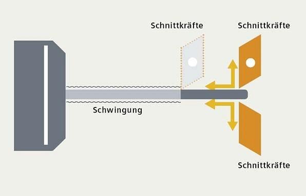 Werkstück-Vibrationen beim Drehen mit einer oder zwei Schneiden