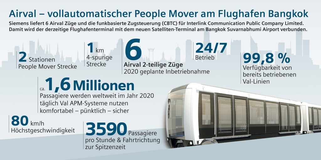 Infografik: Siemens baut vollautomatischen People Mover am Flughafen Bangkok