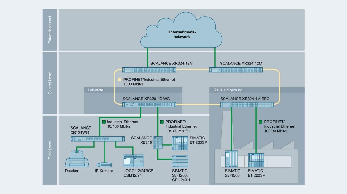 Bild einer Netzwerktopologie mit SCALANCE XR-100WG
