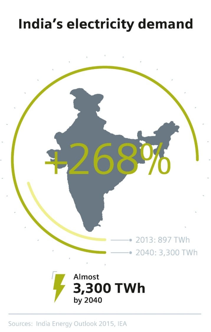 India's increasing electricity demand