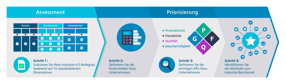 Buchen Sie einen Smart Industry Readiness Index (SIRI) Workshop mit einem zertifizierten Assessor von Siemens