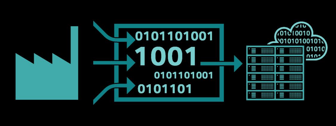 Шлюзы данных SIMATIC IOT2000