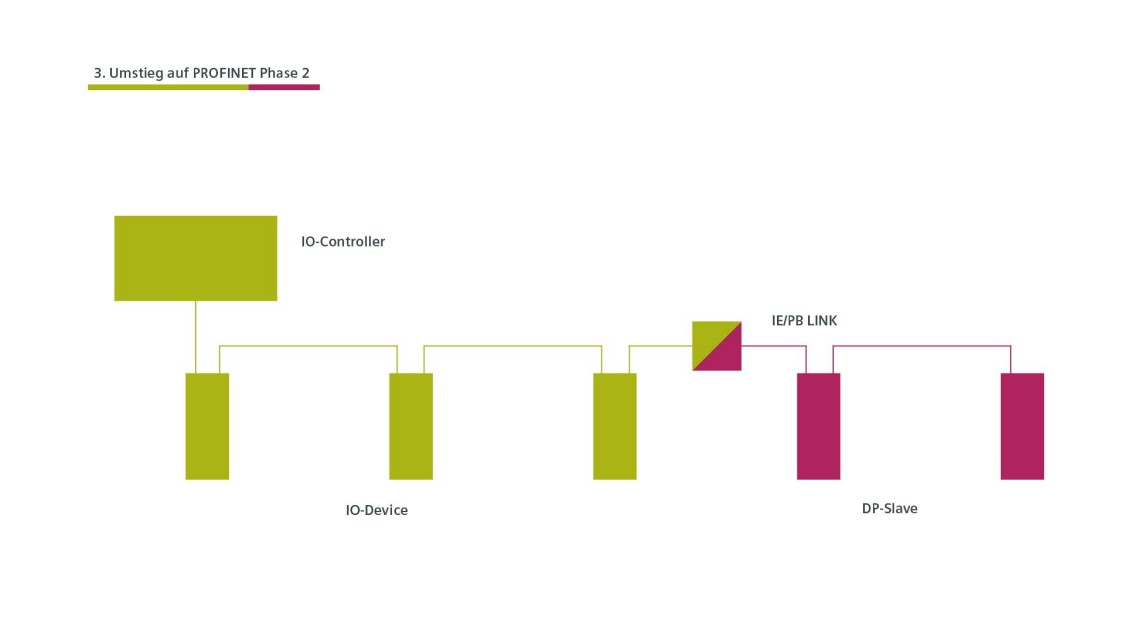 Grafik zum zweiten Schritt des Umstiegs zu PROFINET