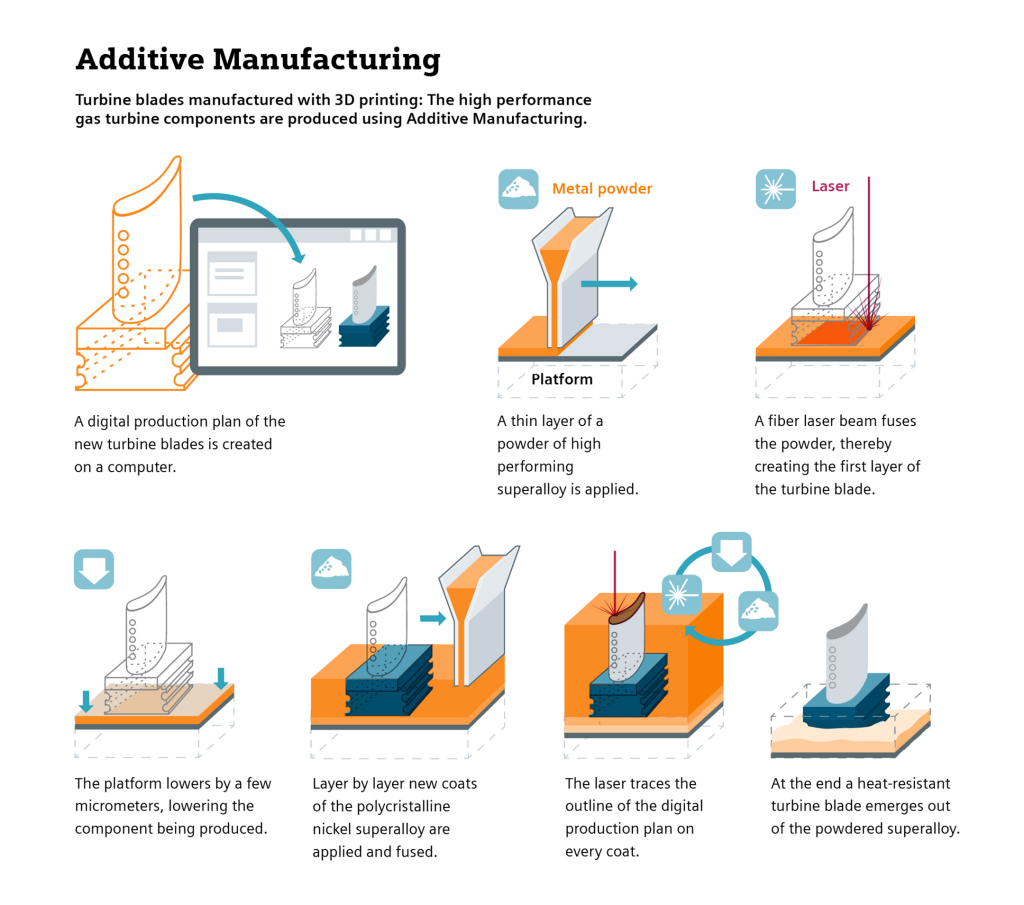 Infographic: Additive Manufacturing - Turbine blades manufactured with 3D printing