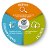 customer goals pie chart: Demonstrate, Define and Deliver