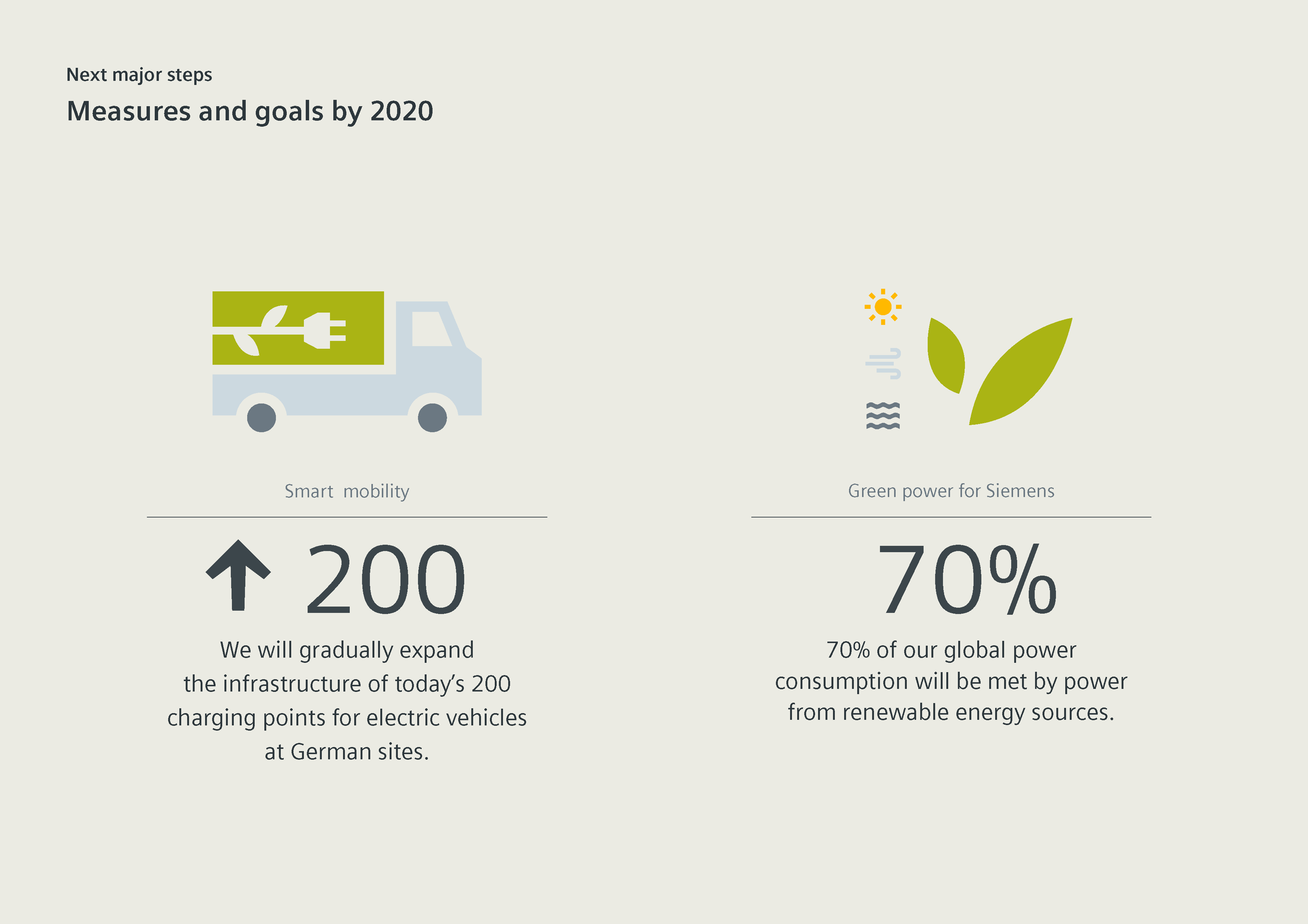 Siemens is going carbon neutral by 2030 | Press | Company