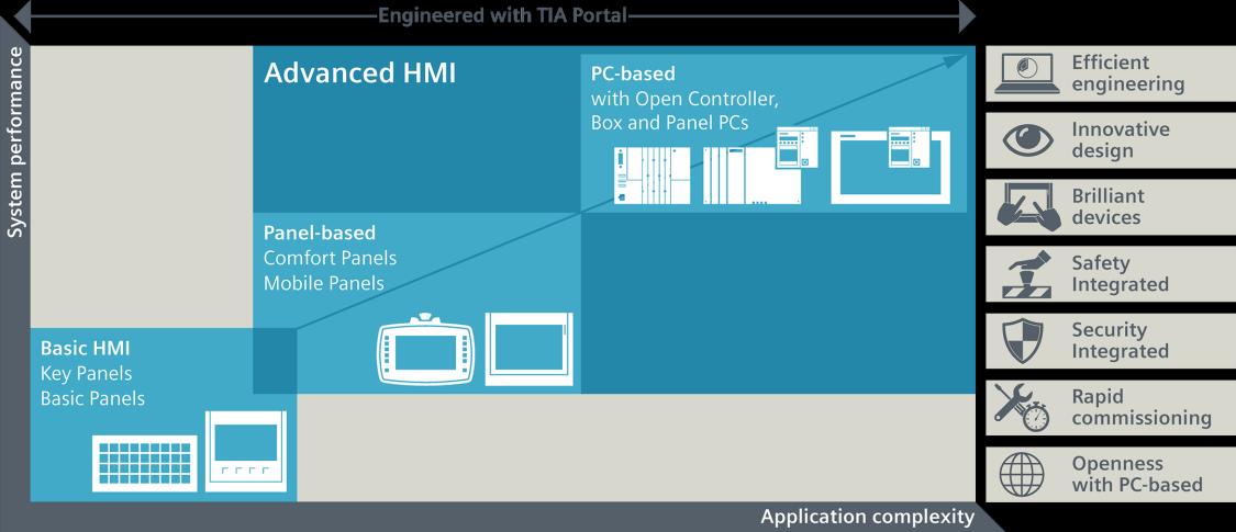SIMATIC HMI 产品系列