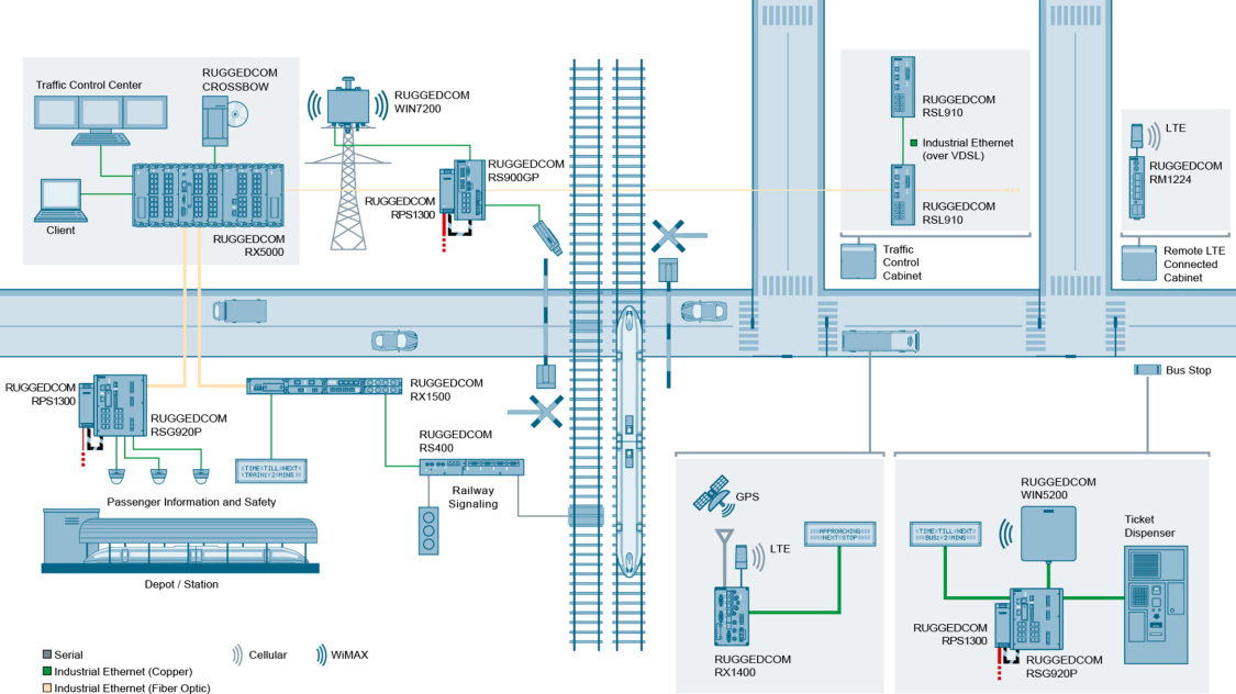 Multimodal transportation networks with the RUGGEDCOM RS400