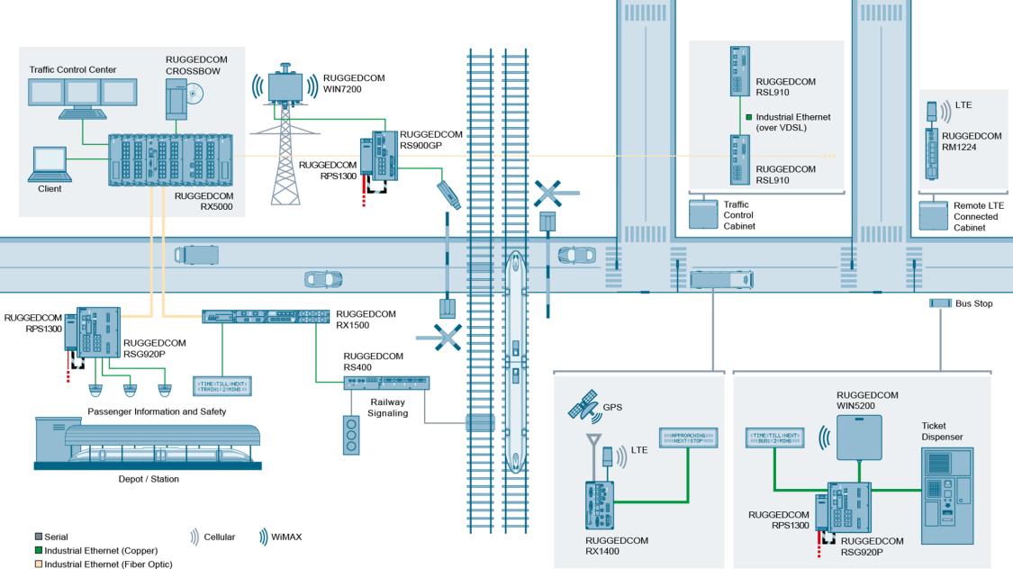 Multimodale Verkehrsnetze mit dem RUGGEDCOM RSL910