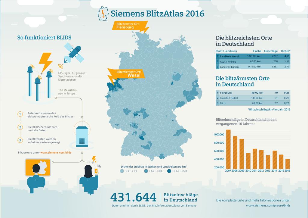 Siemens BlitzAtlas 2016