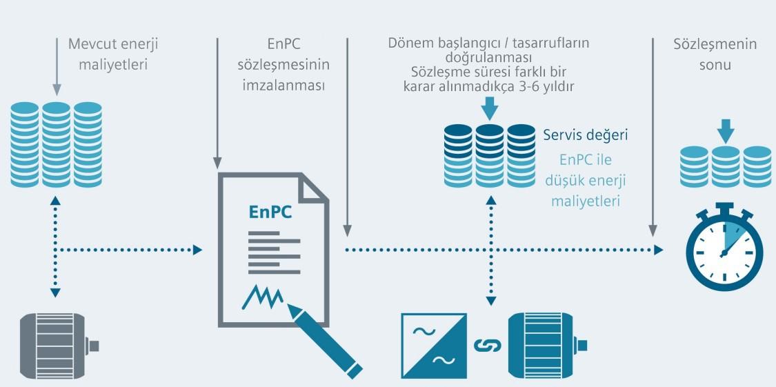 Enerji Performansı Sözleşmesi için dört aşamalı bir süreç