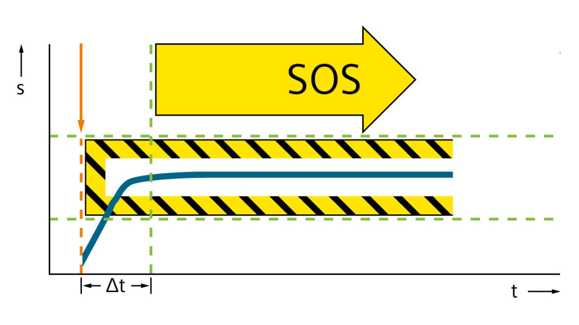 Grafic of Safe Operating Stop