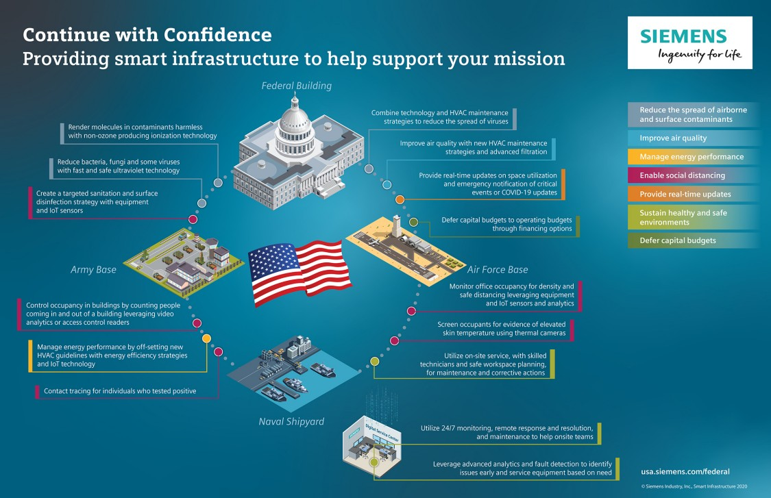 Continue with Confidence Infographic